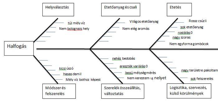 halszálka-diagram